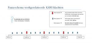 Pijnenburg-en-Roder-pauzeschema-werkgerelateerde-klachten-KANS
